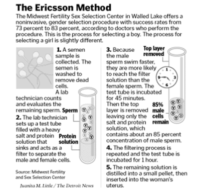Image result for Ericsson Method